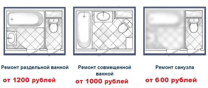 Примерная стоимость ремонта в ванной
